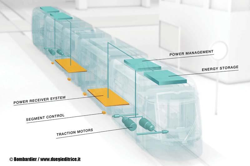 BOMBARDIER-PRIMOVE-onboard-components-tram-FotoBombardier-wwwduegieditriceit-WEB