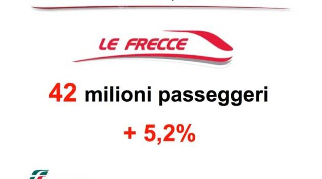 Nuovo orario di Trenitalia 2013/2014