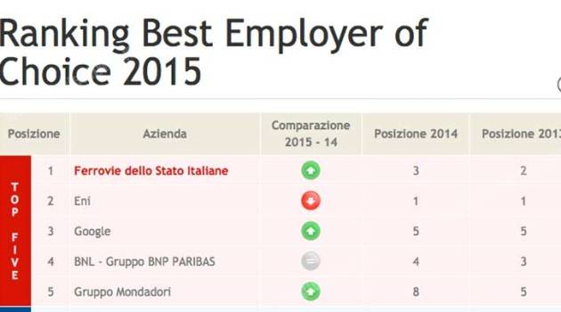 FS Italiane: Best Employer of Choice 2015