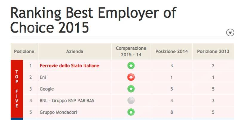 FSItaliane-RankingBestEmployer2015