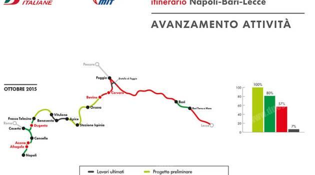 RFI, linea AV/AC Napoli-Bari: al via i nuovi lavori