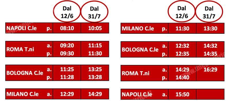 Trenitalia-presentazioneOrarioEstate2016_tuttoTRENO_wwwduegieditriceit_001