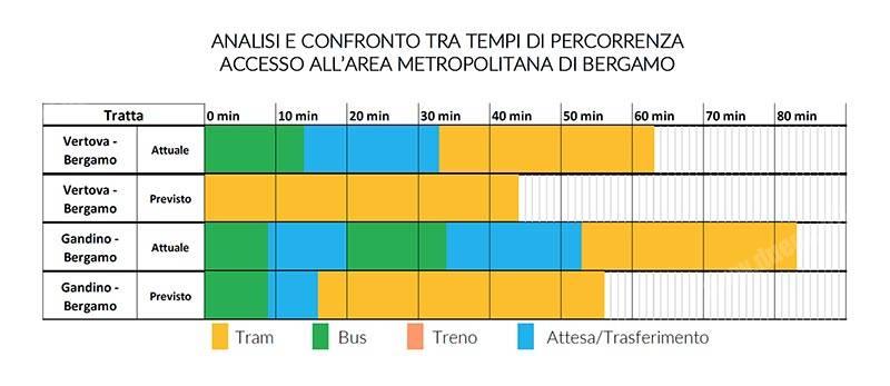 TEB-tramvieBergamo-prolungamento-tempipercorrenza_tuttoTRENO_wwwduegieditriceit