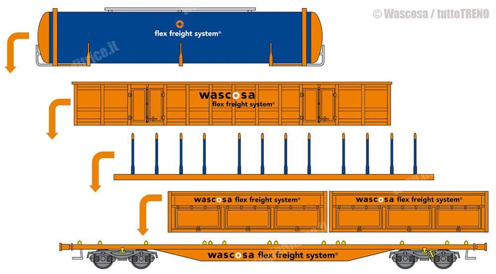 Wascosa-Flex_Freight_System_cocetto_modularita_tuttoTRENO_wwwduegieditriceit-2